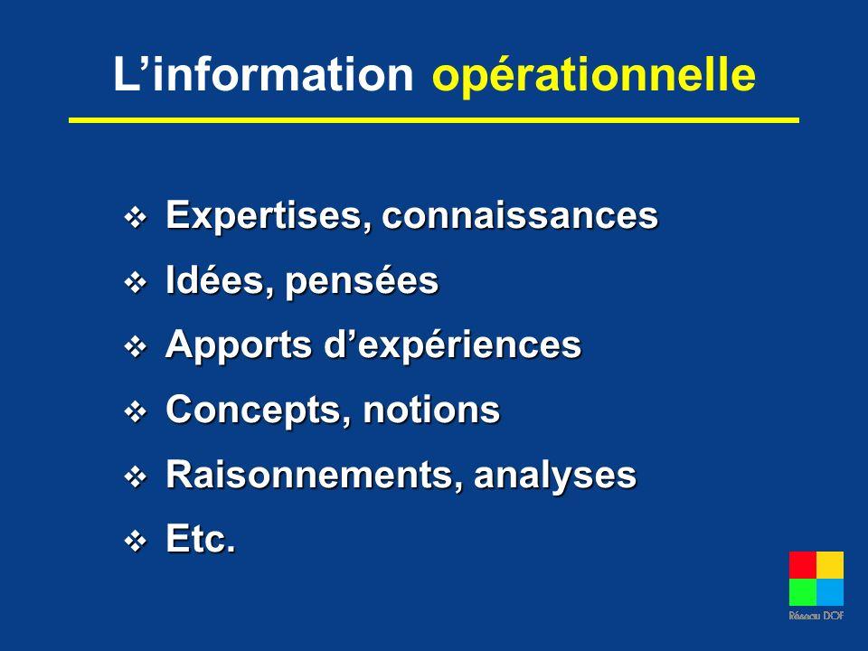 L'information opérationnelle