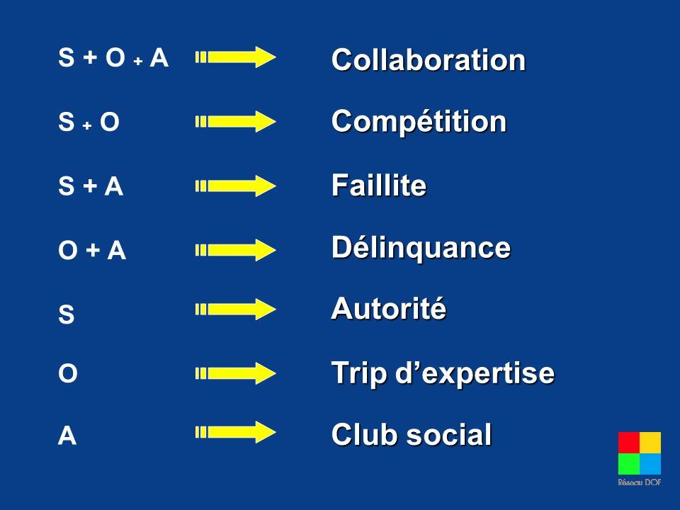 Collaboration Compétition Faillite Délinquance Autorité