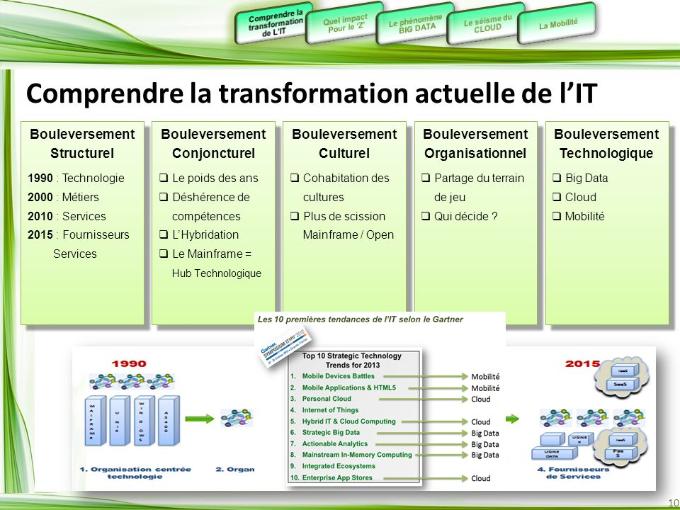 Comprendre la transformation actuelle de l'IT