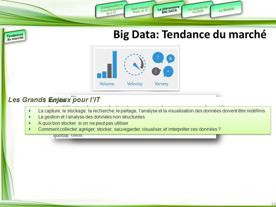 Big Data: Tendance du marché