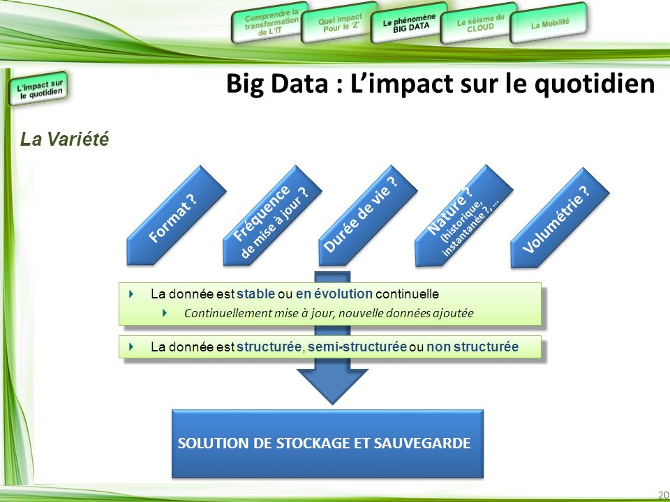 Big Data : L'impact sur le quotidien