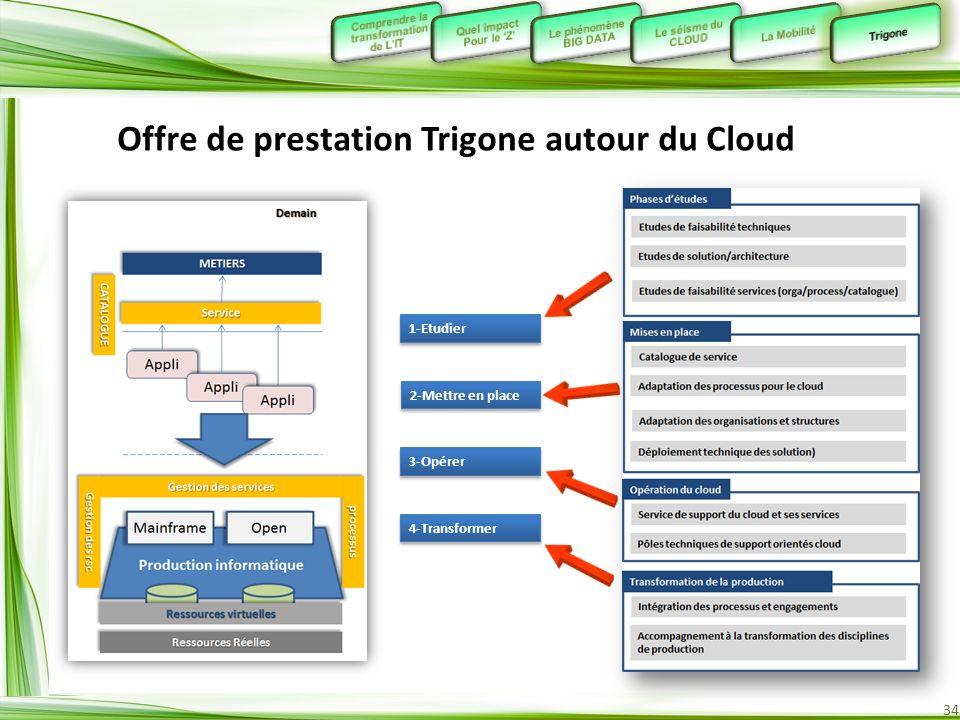 Offre de prestation Trigone autour du Cloud