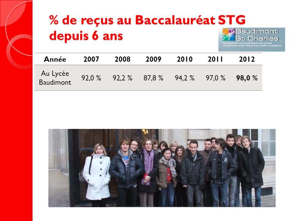 % de reçus au Baccalauréat STG depuis 6 ans