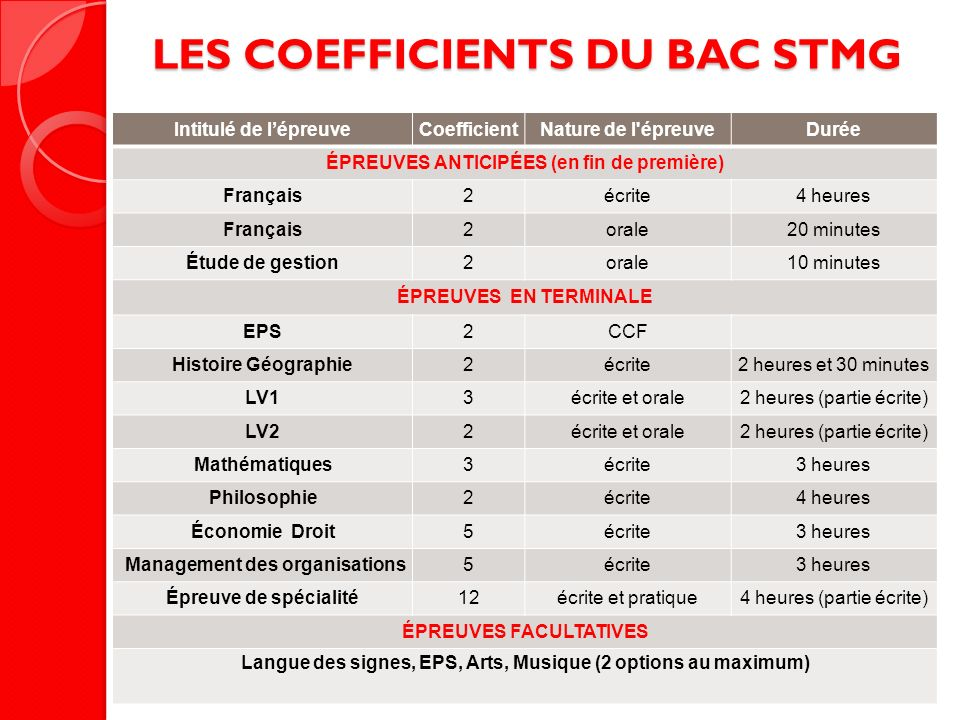 LES COEFFICIENTS DU BAC STMG