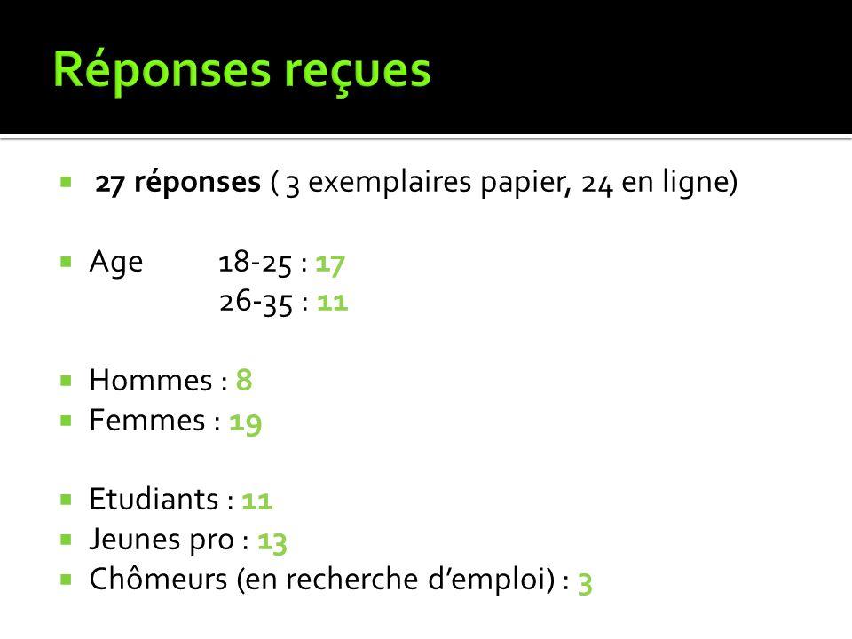 Réponses reçues 27 réponses ( 3 exemplaires papier, 24 en ligne)
