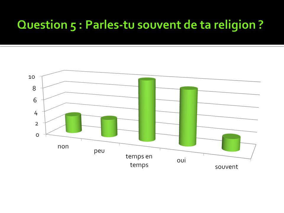 Question 5 : Parles-tu souvent de ta religion