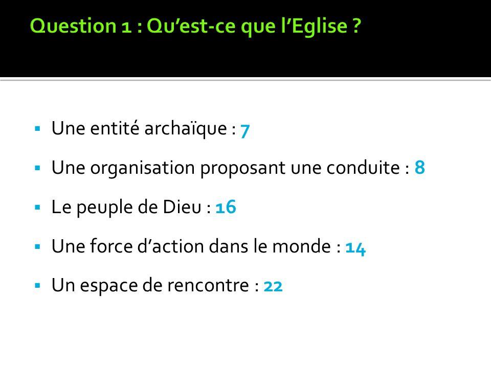 Question 1 : Qu'est-ce que l'Eglise
