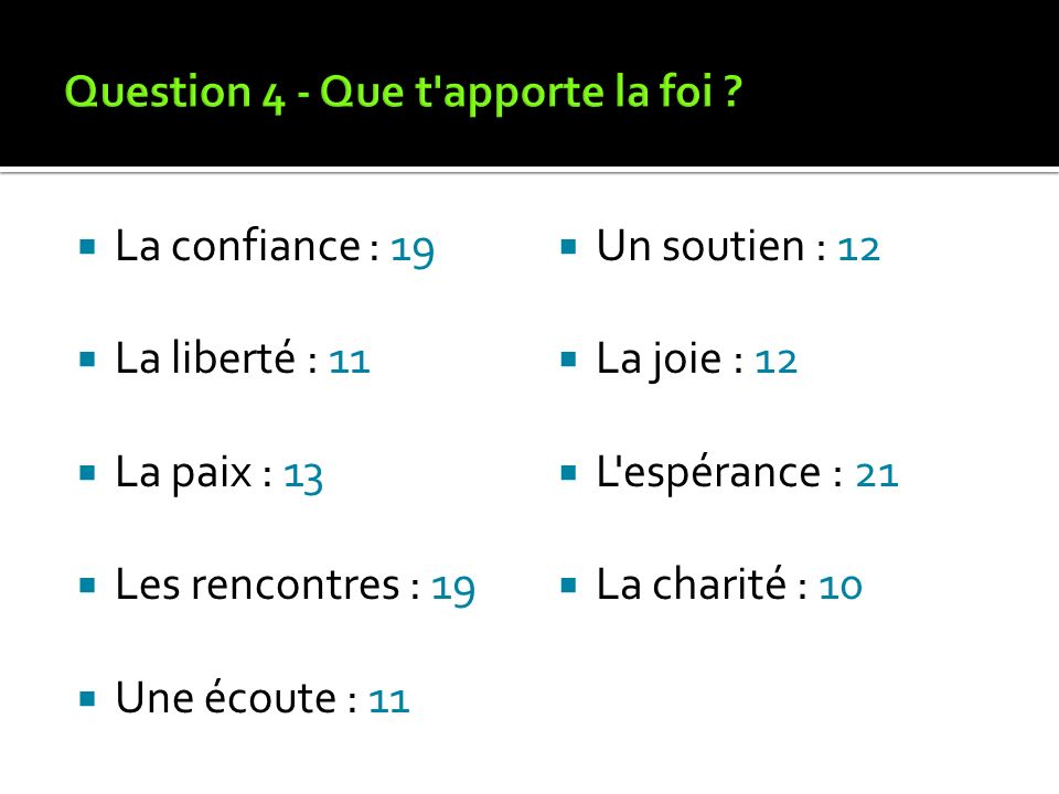 Question 4 - Que t apporte la foi
