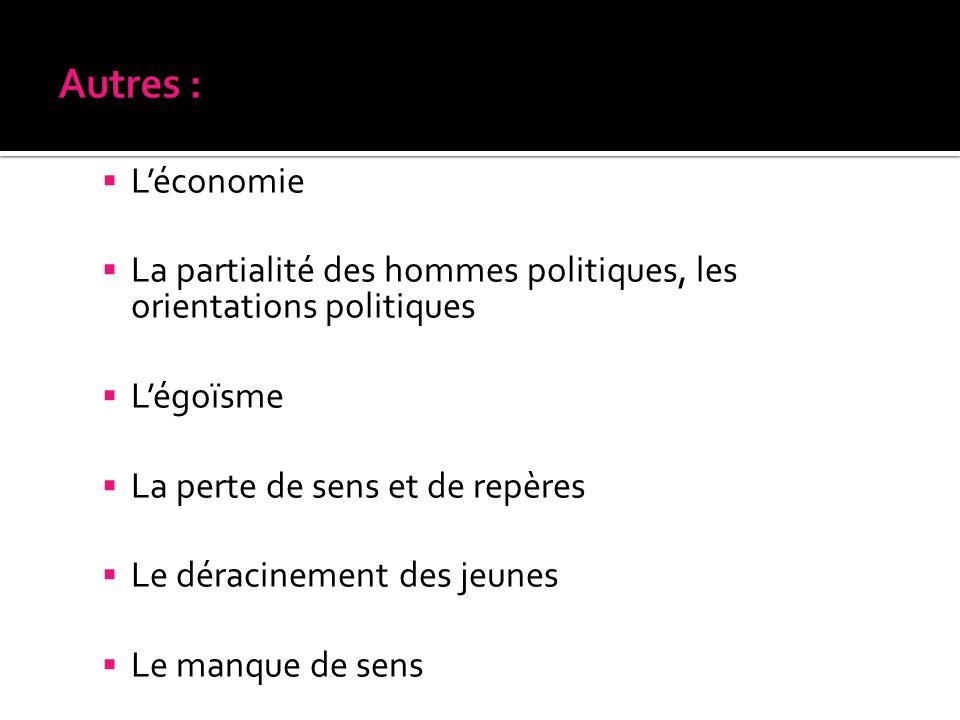 Autres : L'économie. La partialité des hommes politiques, les orientations politiques. L'égoïsme.