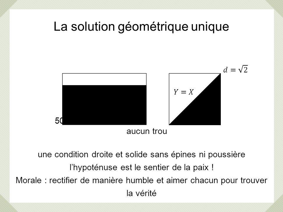 La solution géométrique unique