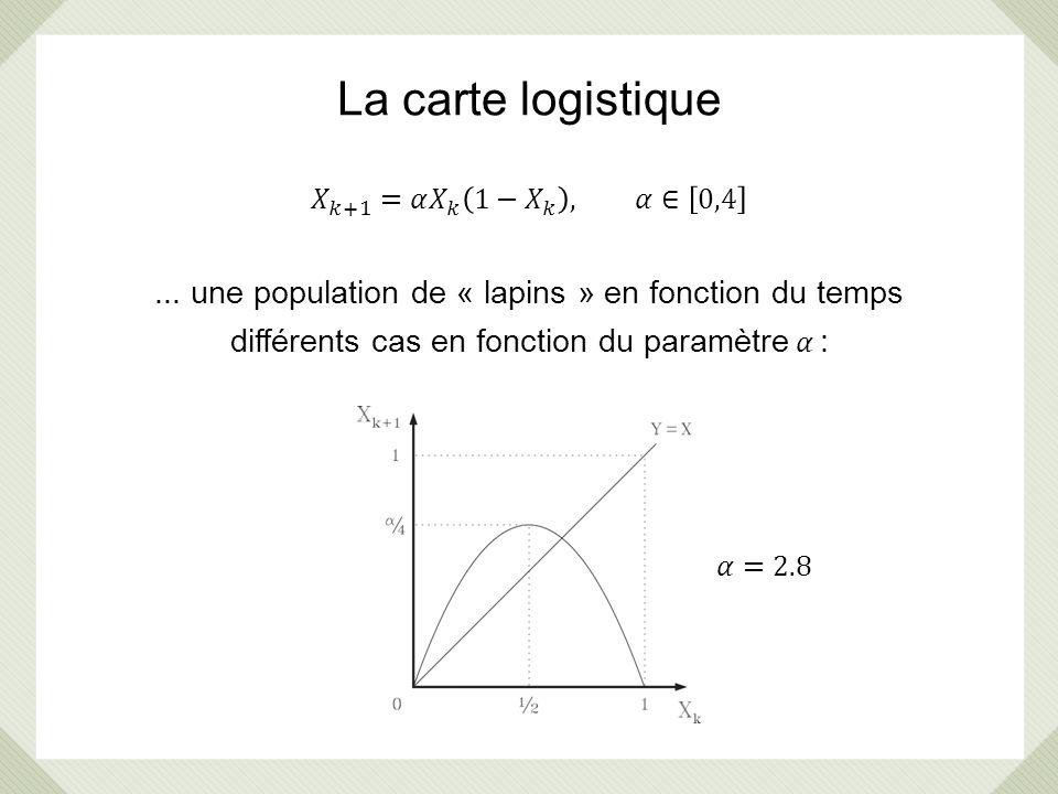 La carte logistique 𝑋 𝑘+1 =𝛼 𝑋 𝑘 1− 𝑋 𝑘 , 𝛼∈ 0,4. ... une population de « lapins » en fonction du temps.