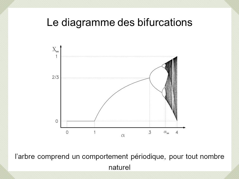 Le diagramme des bifurcations