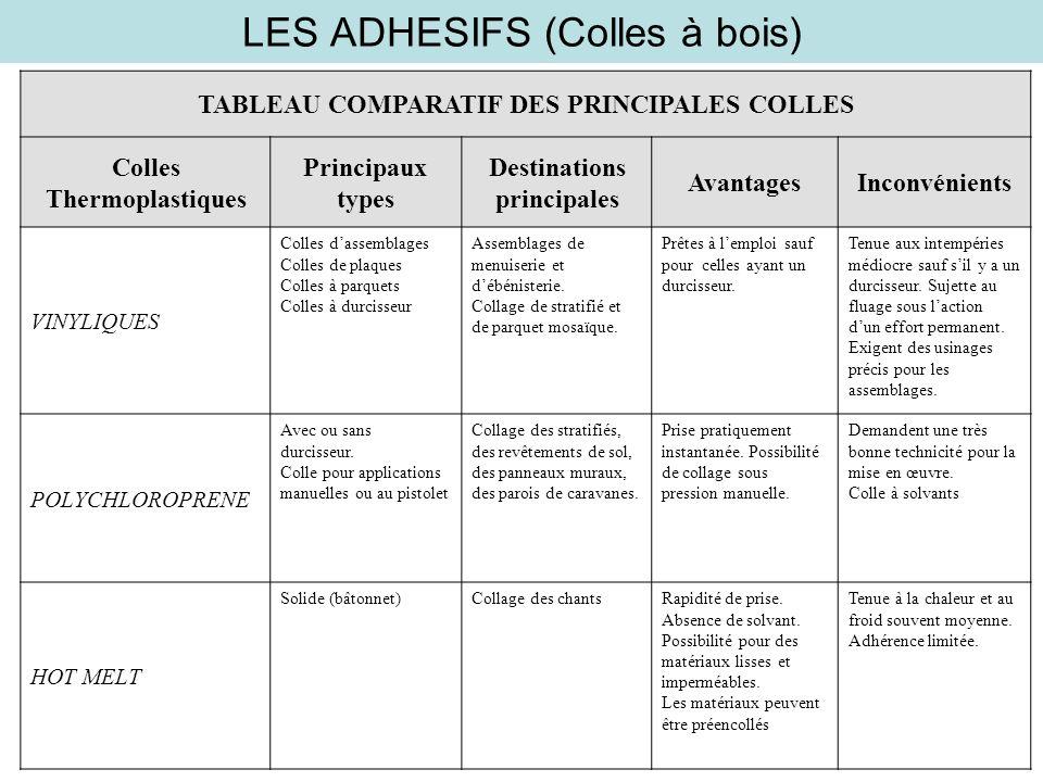 LES ADHESIFS (Colles à bois)