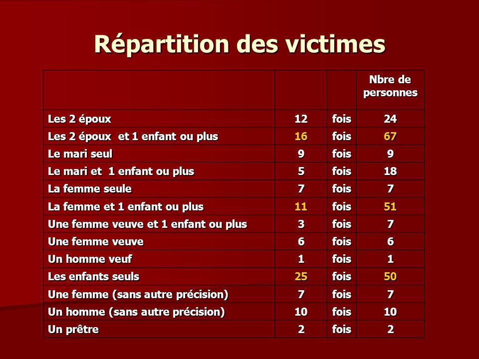 Répartition des victimes