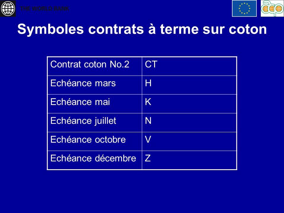 Symboles contrats à terme sur coton