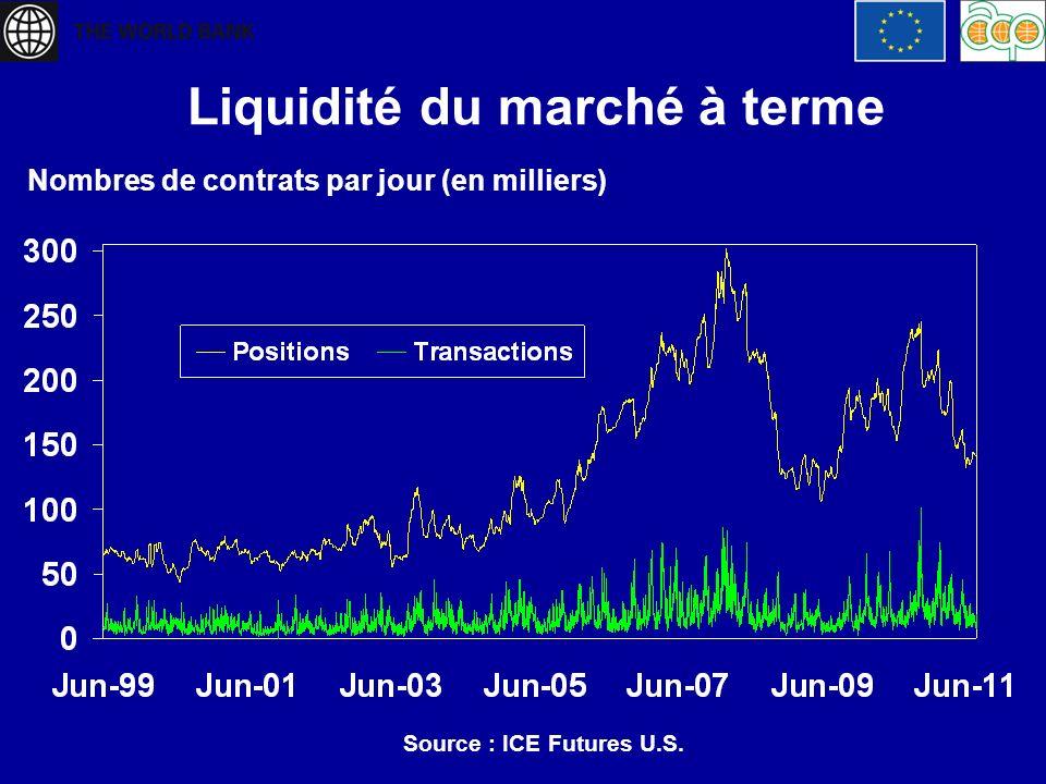 Liquidité du marché à terme