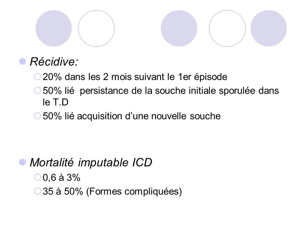 Mortalité imputable ICD