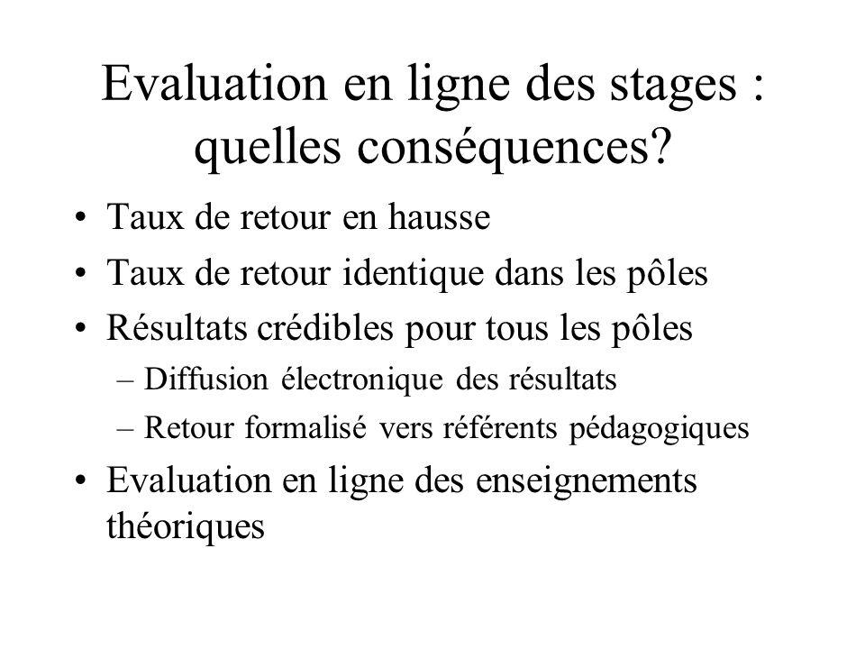 Evaluation en ligne des stages : quelles conséquences