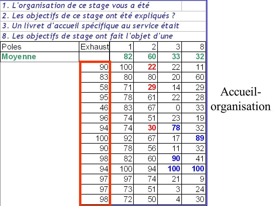 Accueil-organisation