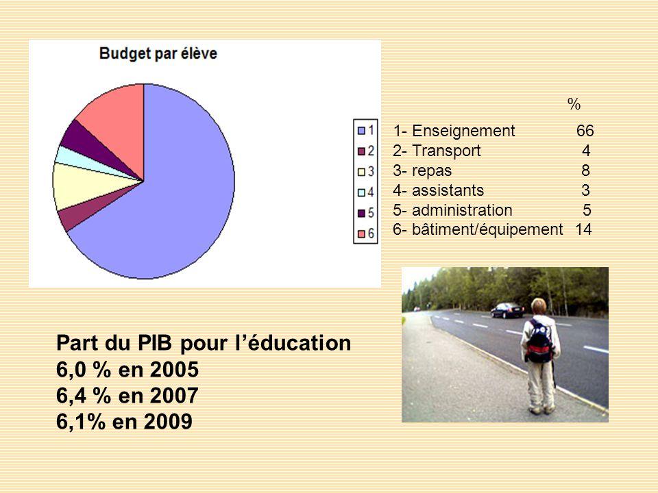 Part du PIB pour l'éducation 6,0 % en 2005 6,4 % en 2007 6,1% en 2009