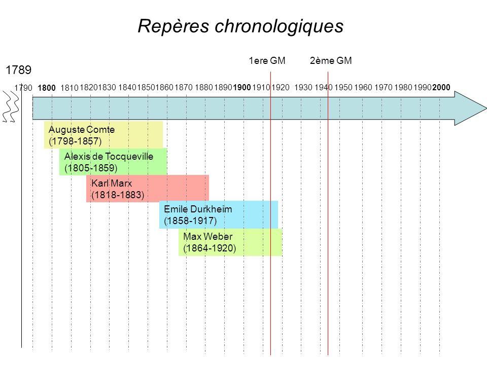 Repères chronologiques