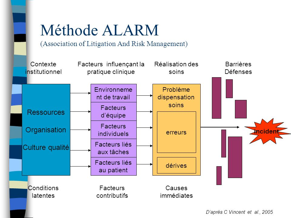 Méthode ALARM (Association of Litigation And Risk Management)