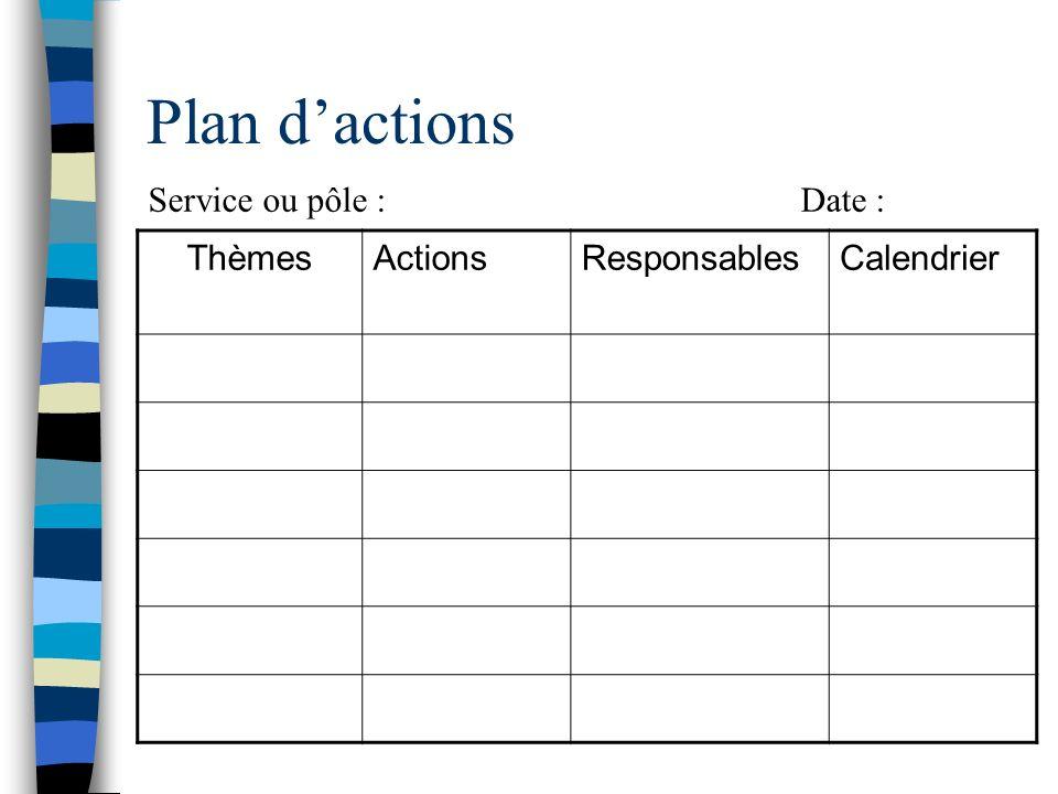 Plan d'actions Service ou pôle : Date : Thèmes Actions Responsables
