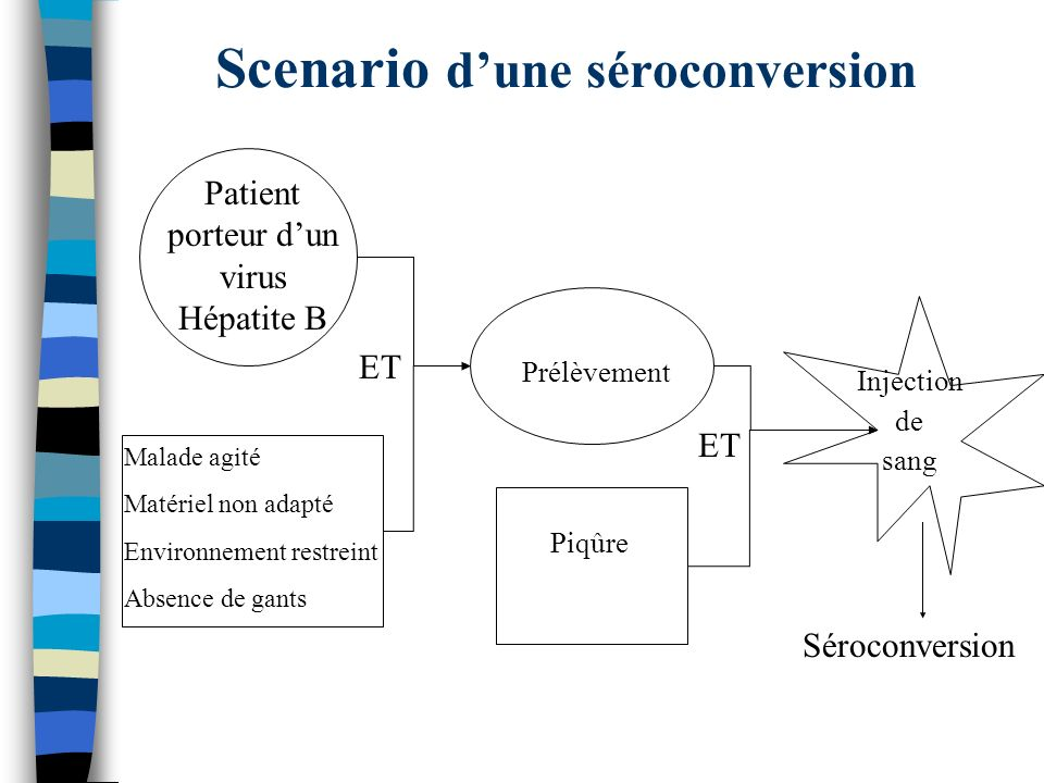 Scenario d'une séroconversion