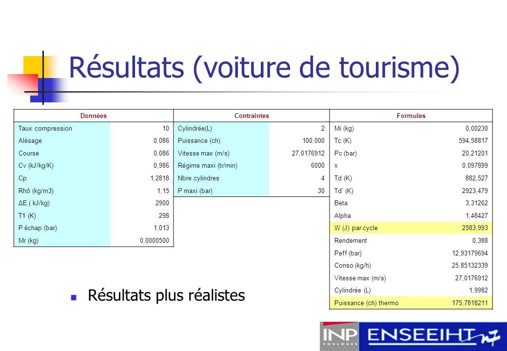 Résultats (voiture de tourisme)