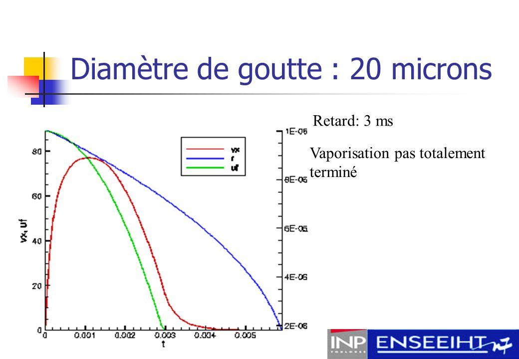 Diamètre de goutte : 20 microns