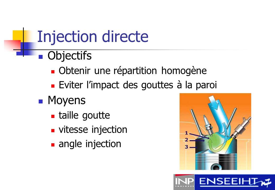 Injection directe Objectifs Moyens Obtenir une répartition homogène