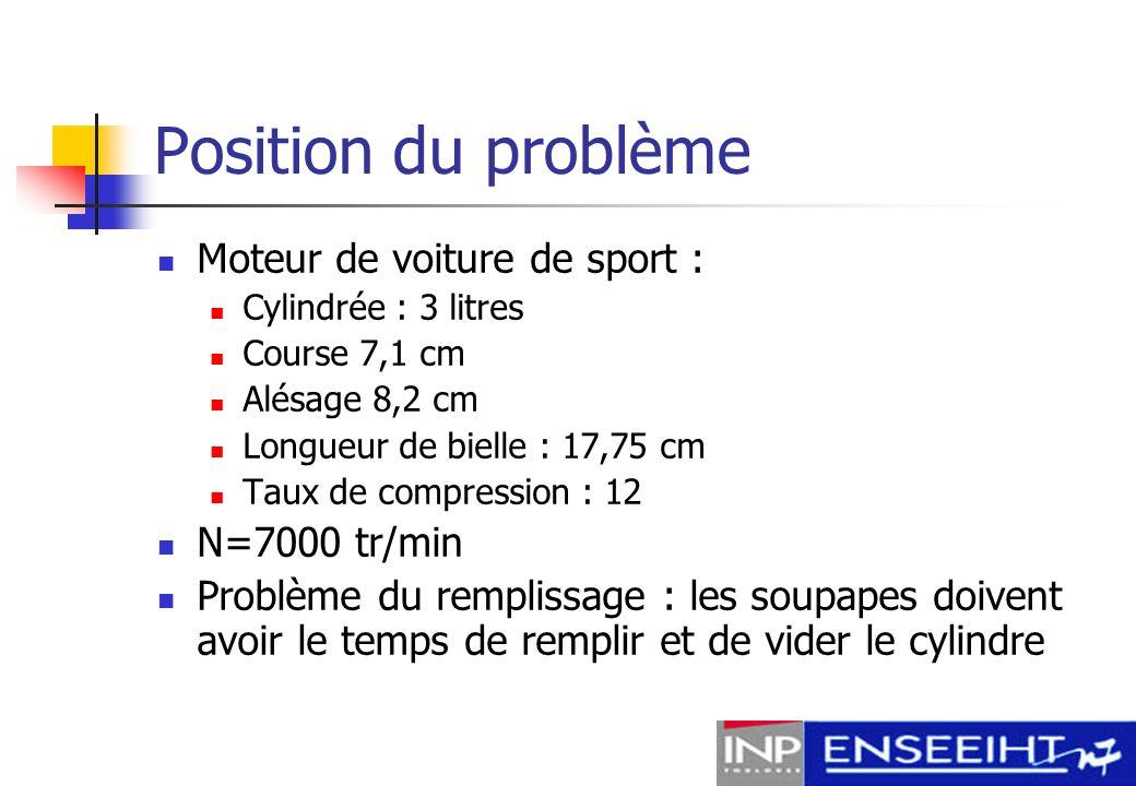 Position du problème Moteur de voiture de sport : N=7000 tr/min