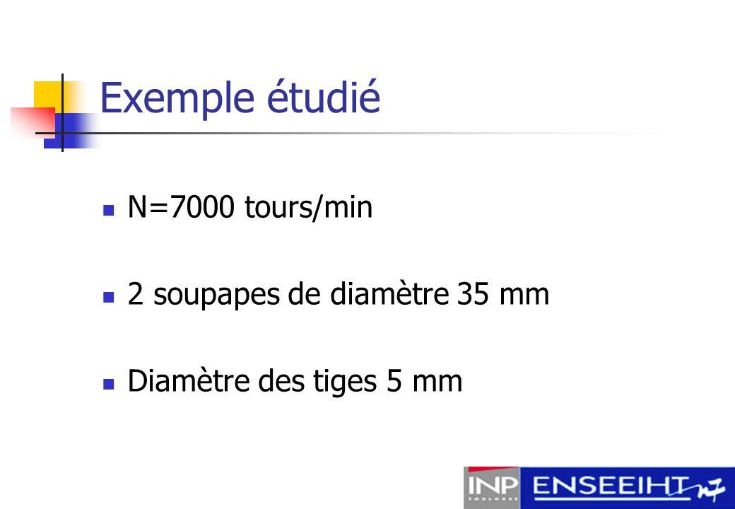 Exemple étudié N=7000 tours/min 2 soupapes de diamètre 35 mm