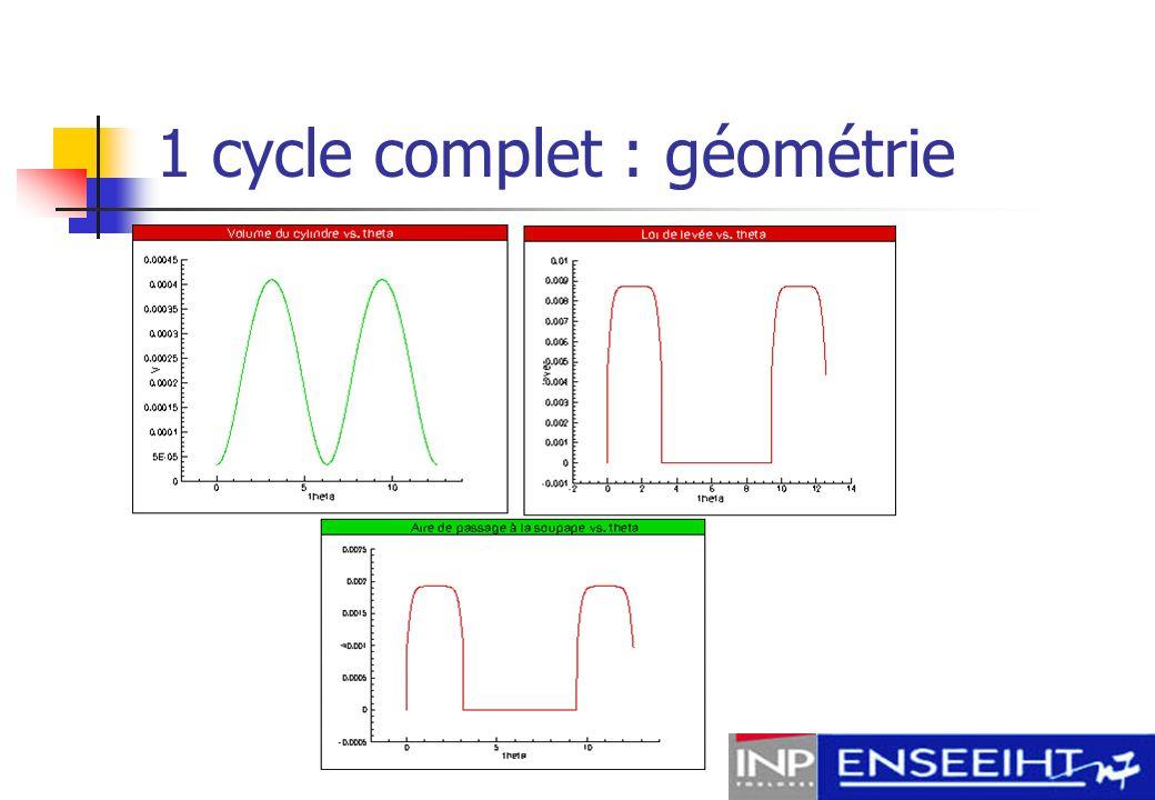 1 cycle complet : géométrie