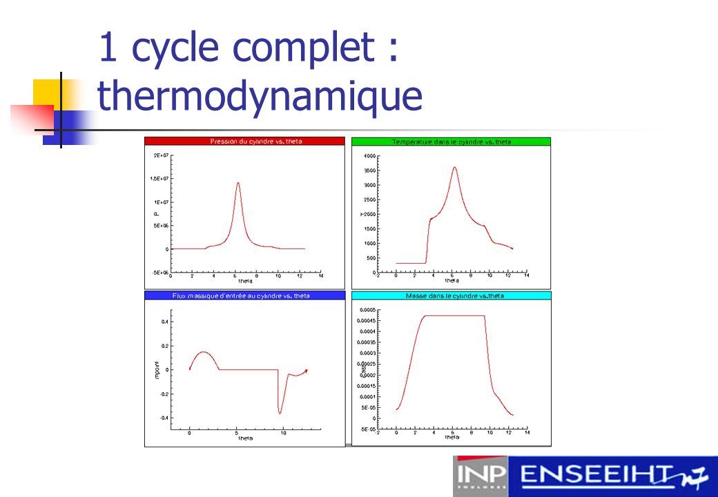 1 cycle complet : thermodynamique