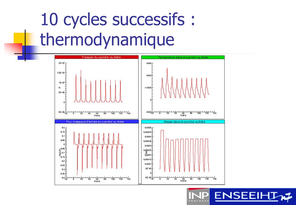10 cycles successifs : thermodynamique