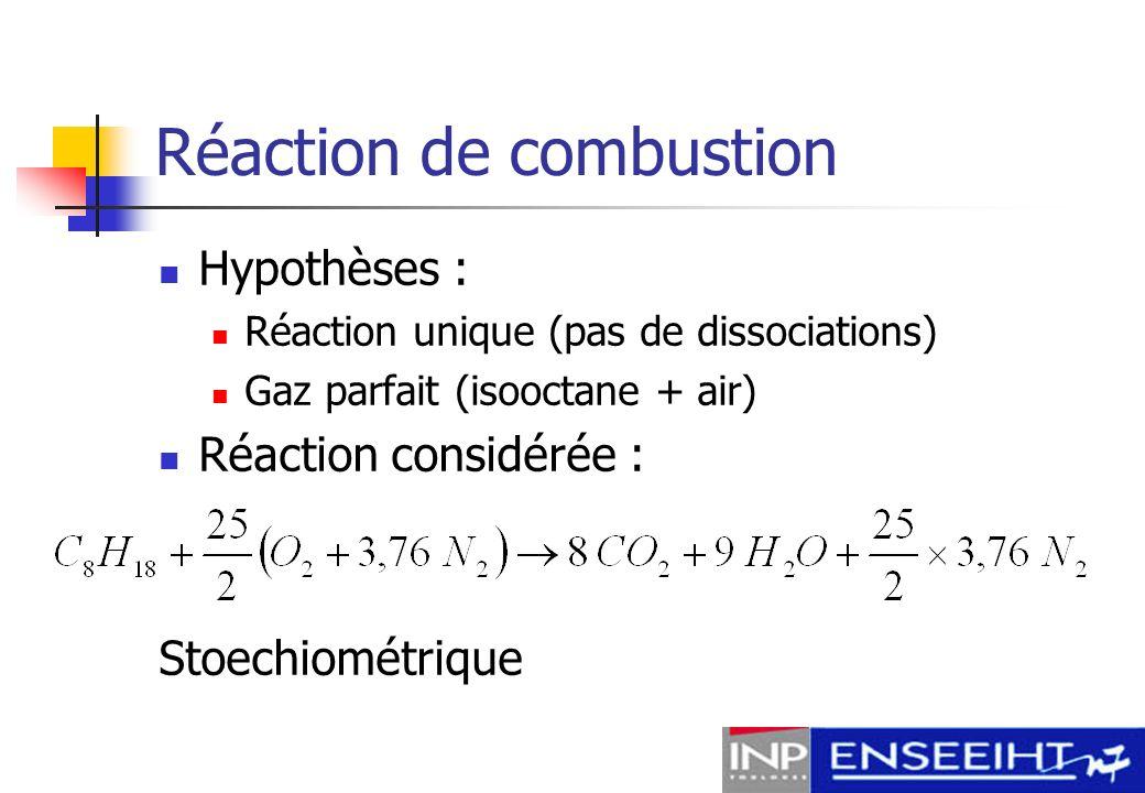 Réaction de combustion