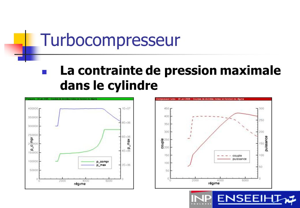 Turbocompresseur La contrainte de pression maximale dans le cylindre