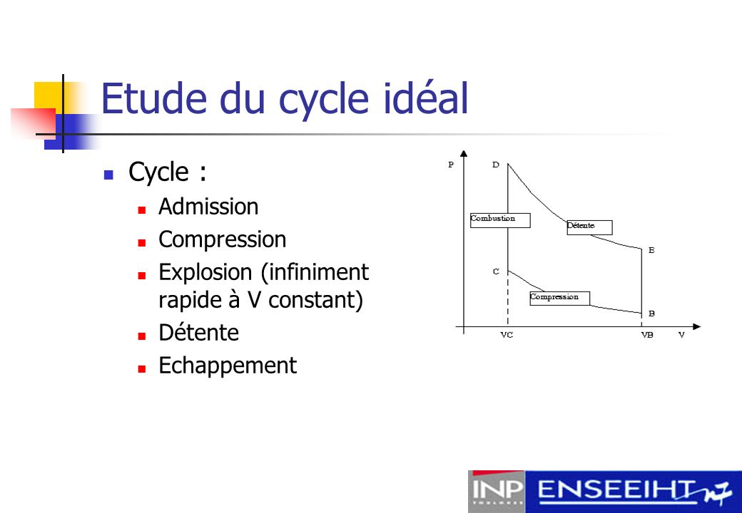 Etude du cycle idéal Cycle : Admission Compression