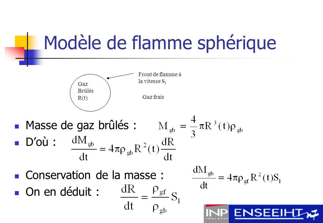 Modèle de flamme sphérique