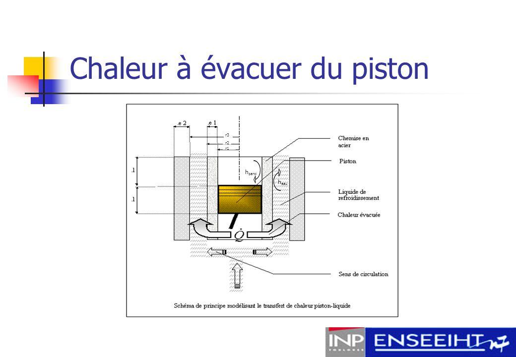 Chaleur à évacuer du piston
