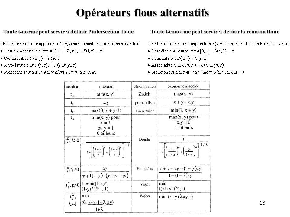 Opérateurs flous alternatifs