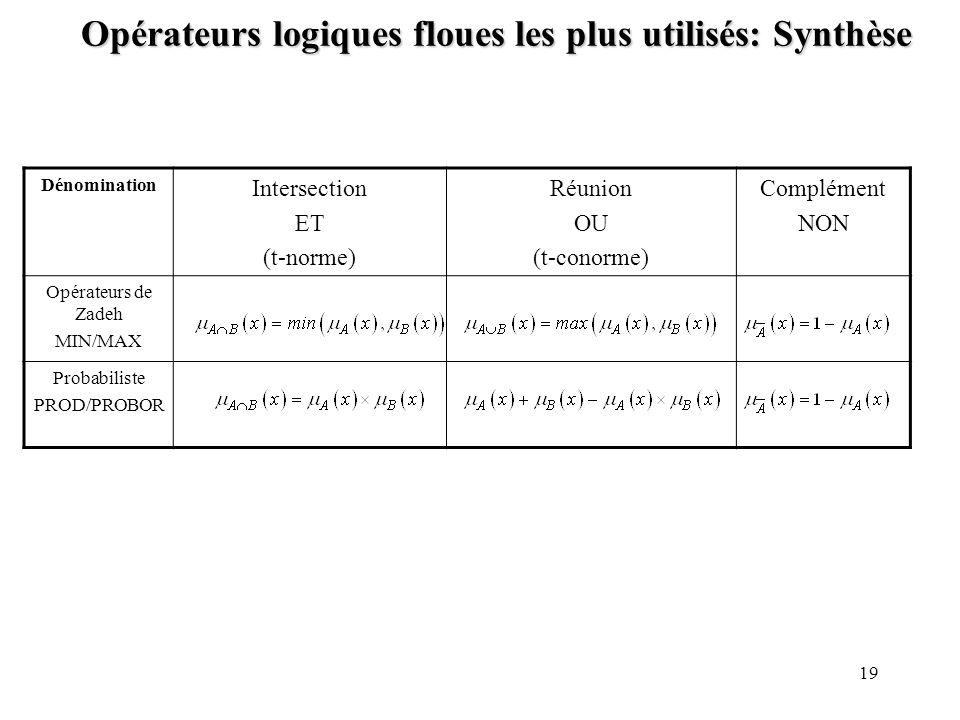 Opérateurs logiques floues les plus utilisés: Synthèse