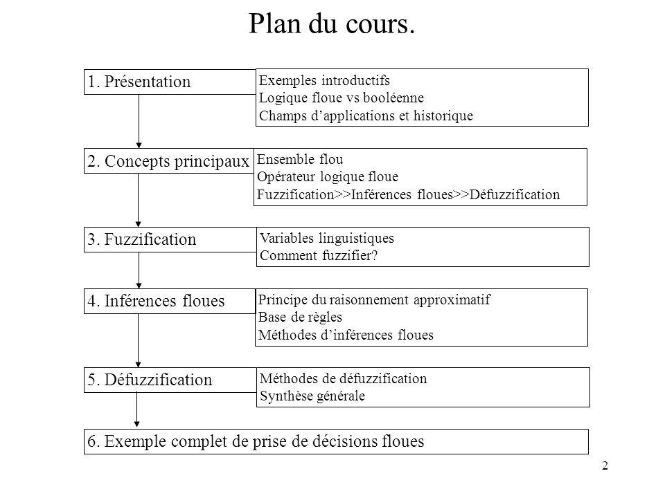 Plan du cours. 1. Présentation 2. Concepts principaux 3. Fuzzification
