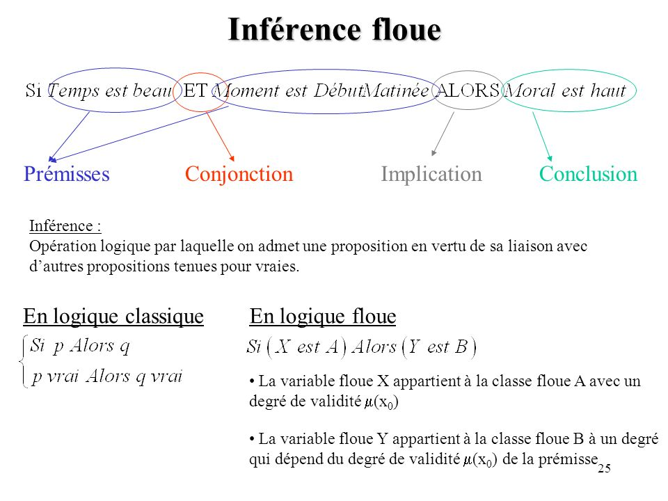 Inférence floue Prémisses Conjonction Implication Conclusion