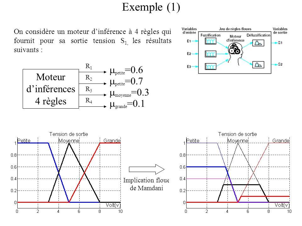 Exemple (1) petite=0.6 Moteur petite=0.7 d'inférences 4 règles