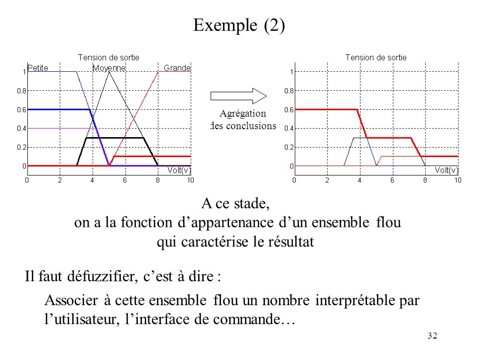 Exemple (2) Agrégation. des conclusions. A ce stade, on a la fonction d'appartenance d'un ensemble flou.