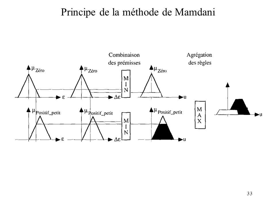 Principe de la méthode de Mamdani