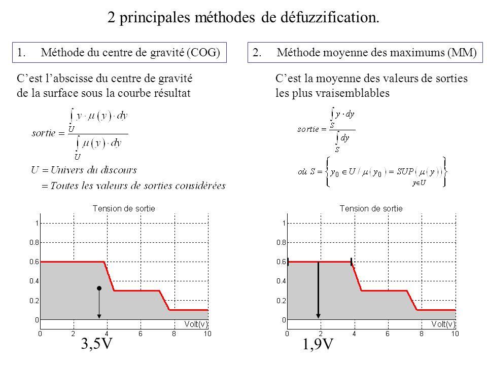 2 principales méthodes de défuzzification.