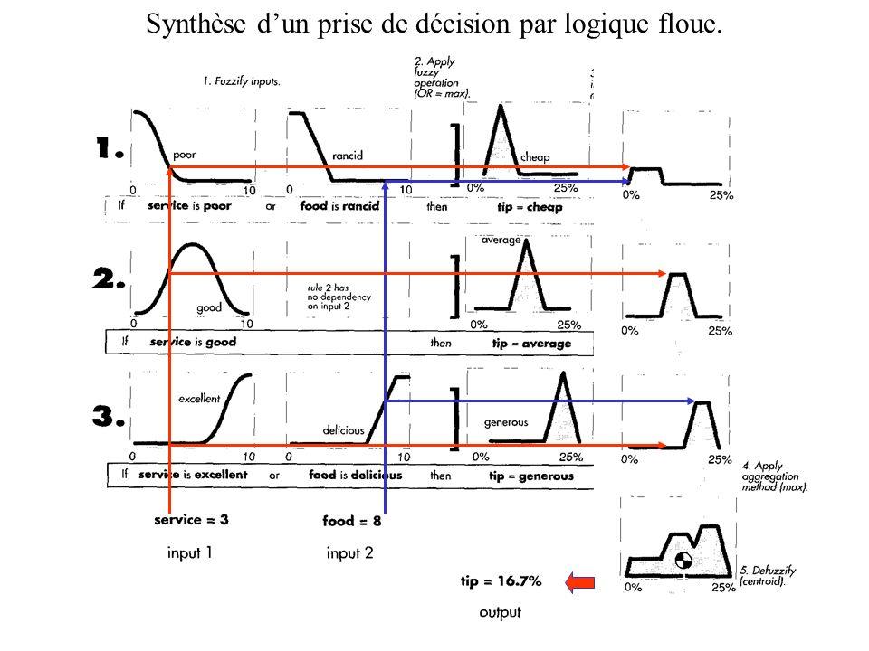 Synthèse d'un prise de décision par logique floue.